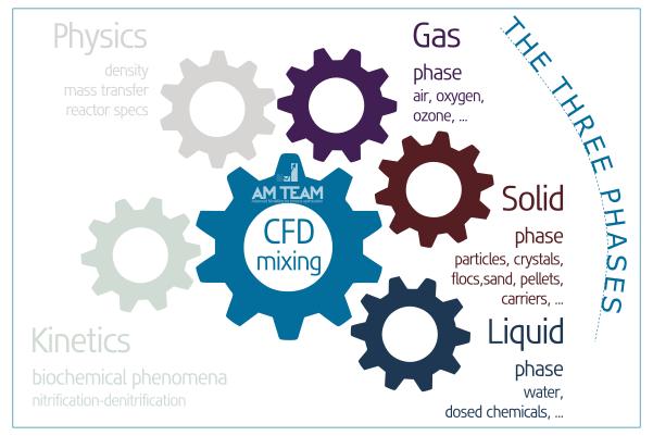 3-phase CFD: liquid, gas, solids