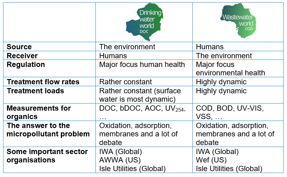 Table showing differences between water and wastewater treatment