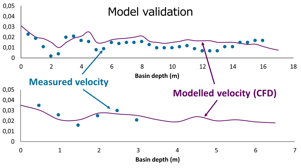 CFD model validation based on velocity profiles