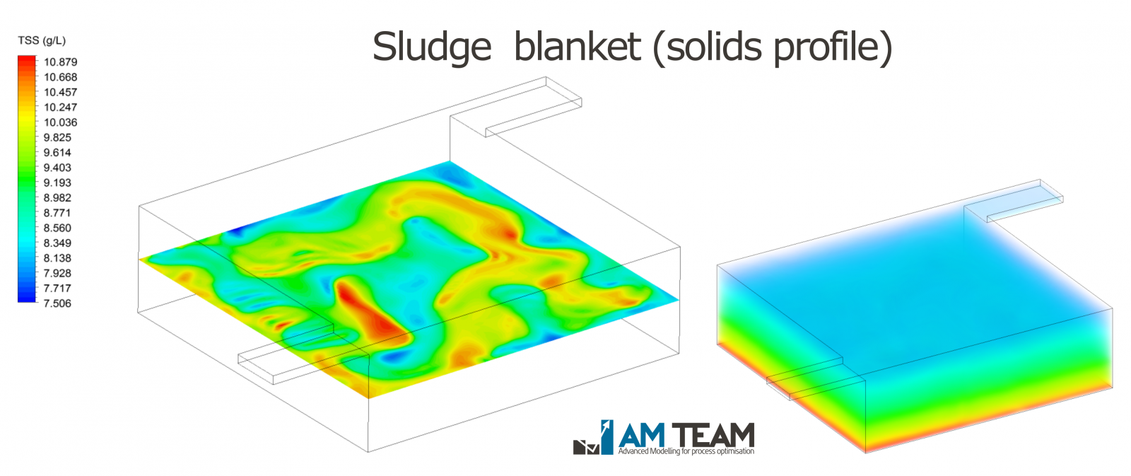 Sludge blanket simulation using CFD