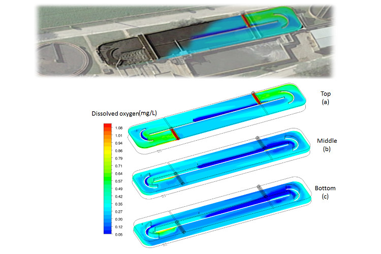 Oxidation ditch simulated with CFD