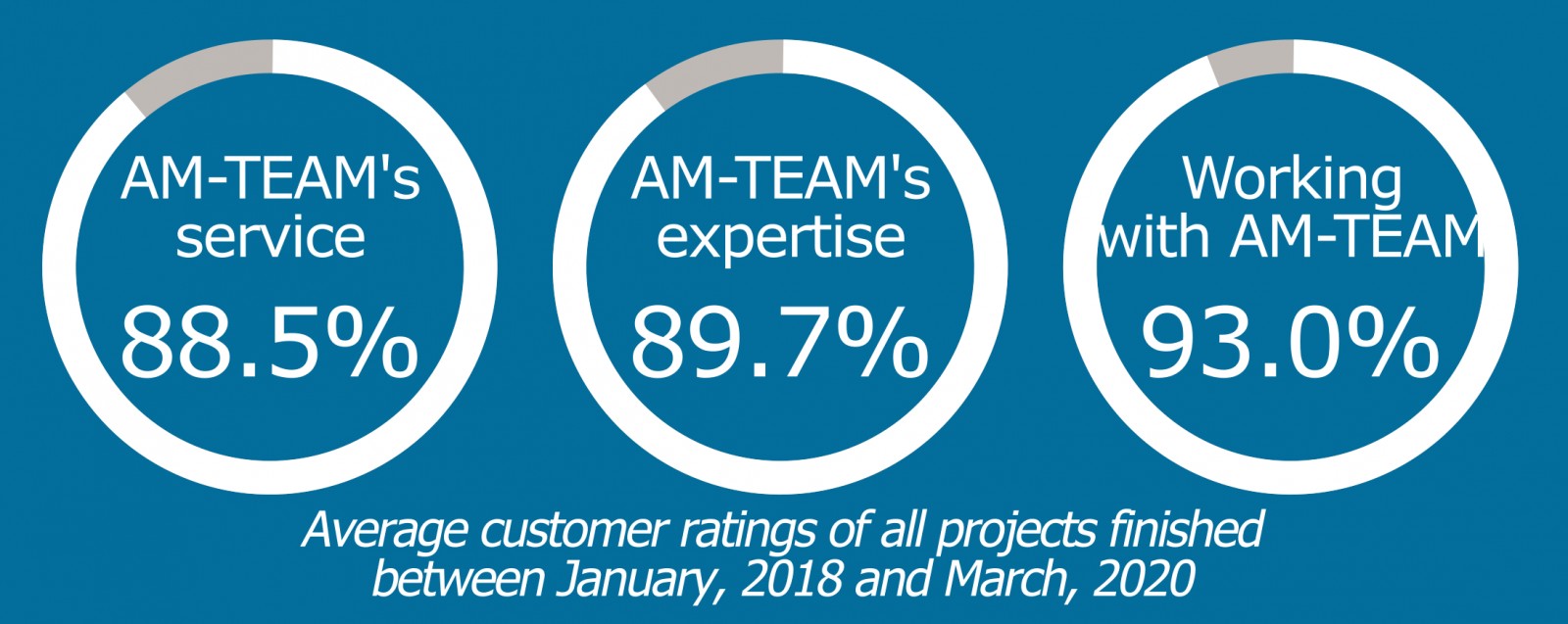The AM-TEAM customer satisfaction scores